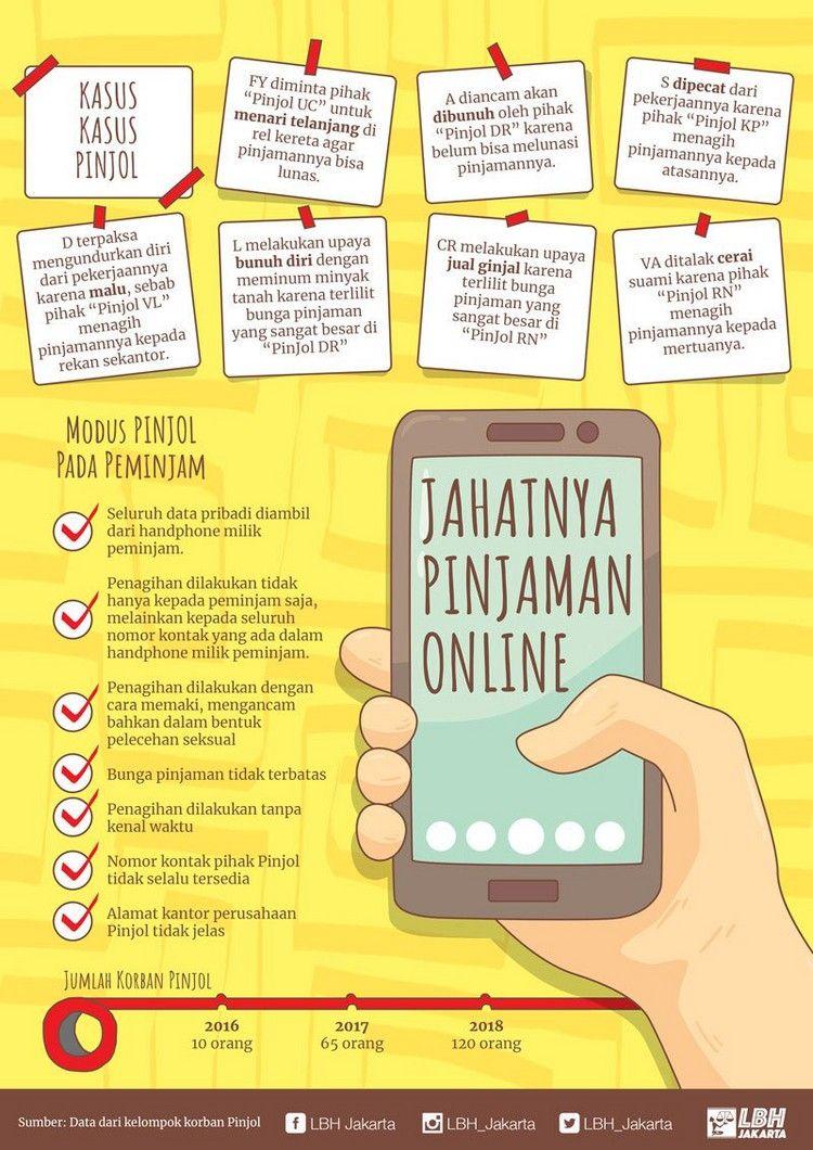 Awas Jangan Terjebak, 168 Pinjaman Online Ilegal Baru Saja