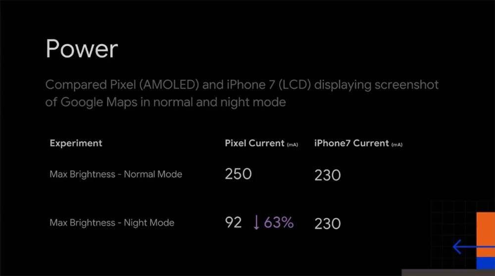 Perbandingan konsumsi daya Normal vs Dark Mode di Google Pixel dan iPhone 7