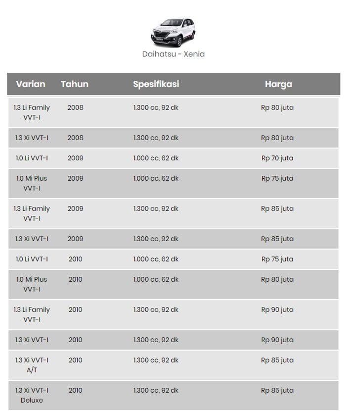 Daftar Harga Mobil Bekas Kisaran 100 Jutaan Toyota Avanza Cuma 75 Juta Semua Halaman Nova