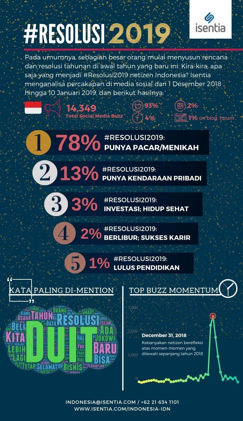 Resolusi Netizen Indonesia 2019: Punya Pacar dan Menikah