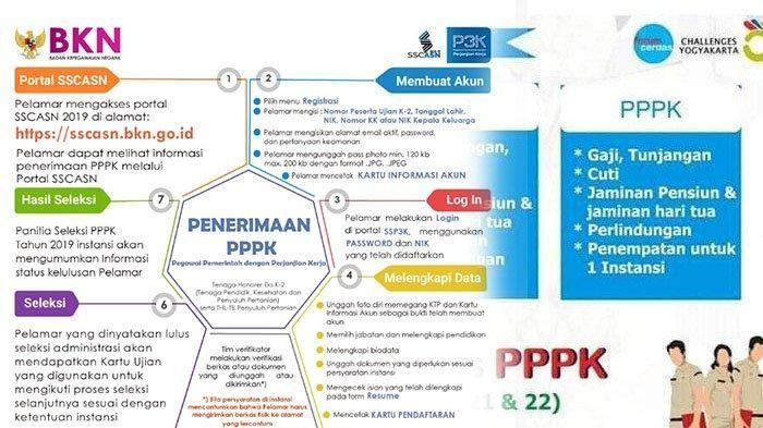 Pendaftaran Pppk 2019 Di Sscasnbkngoid Simak Syarat