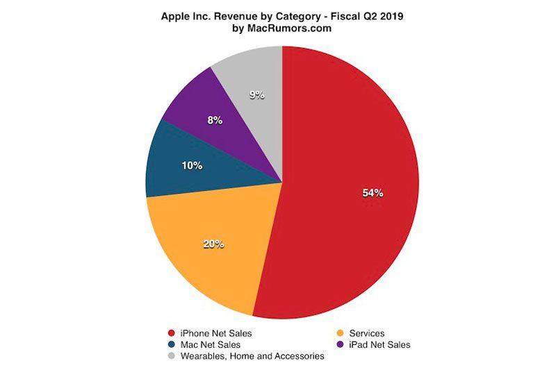 Tabel pendapatan Apple Q2 2019. Sumber MacRumors