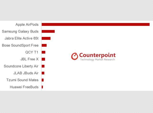Data jumlah pengguna wireless earphone versi Counterpoint