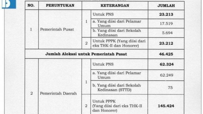 23+ P3k asn 2019 daftar ppdb 2021