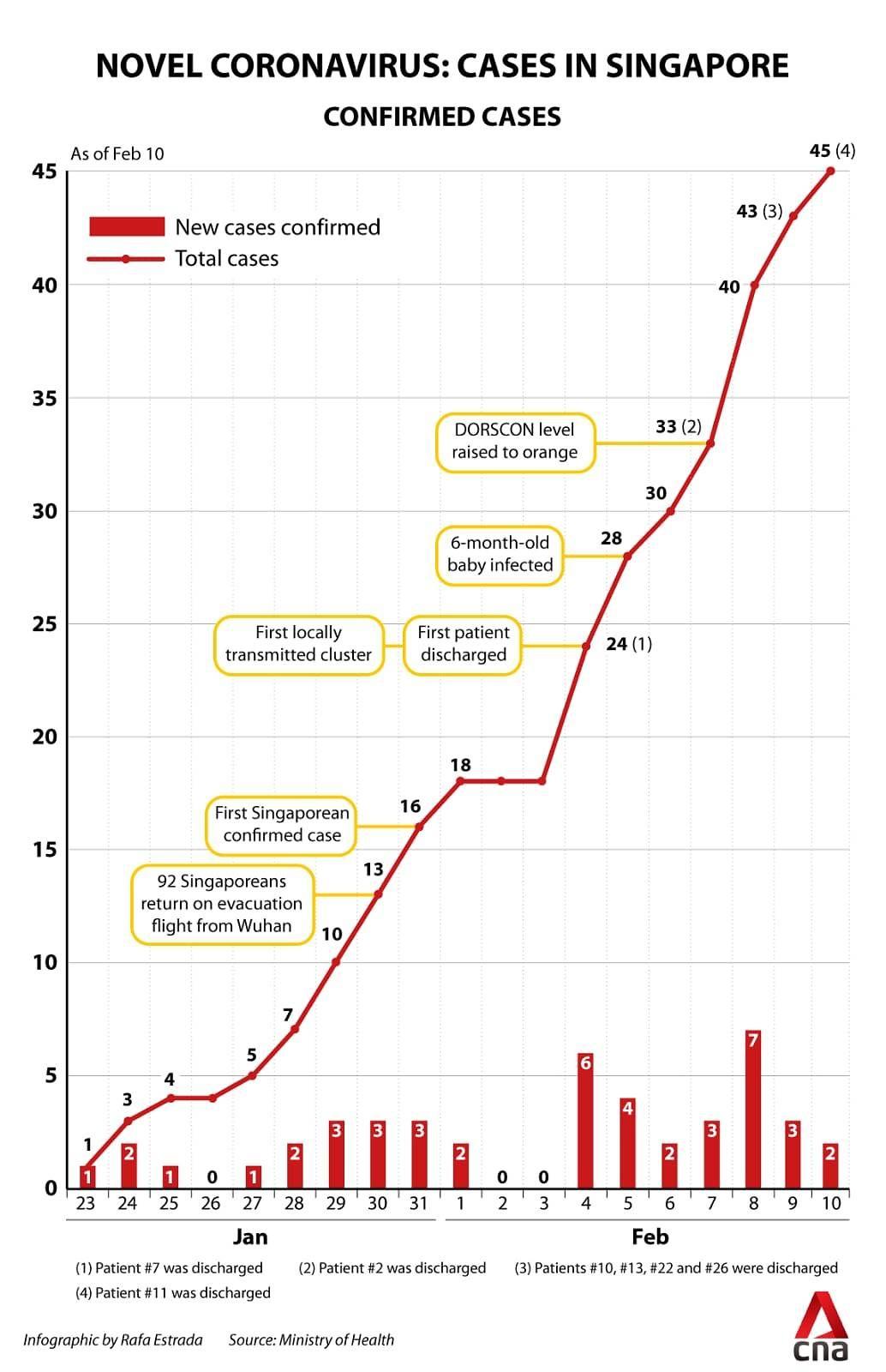 infografik kasus virus corona di Singapura