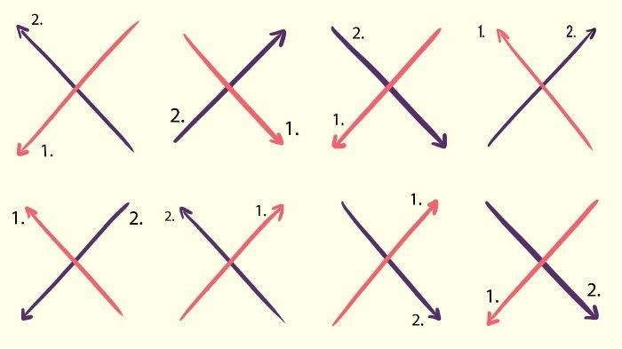 Tes kepribadian: Cara Anda menulis huruf X