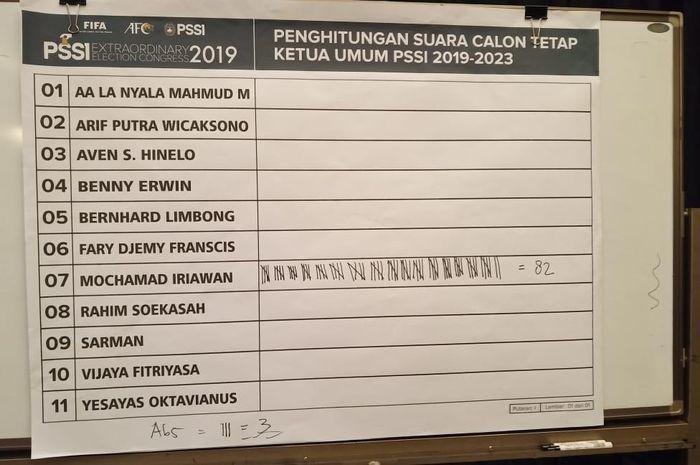 Raihan suara yang diperoleh Mochamad Iriawan alias Iwan Bule saat pemilihan Ketua Umum PSSI dalam kongres luar biasa yang digelar, di Jakarta, Sabtu (11/2/2019).