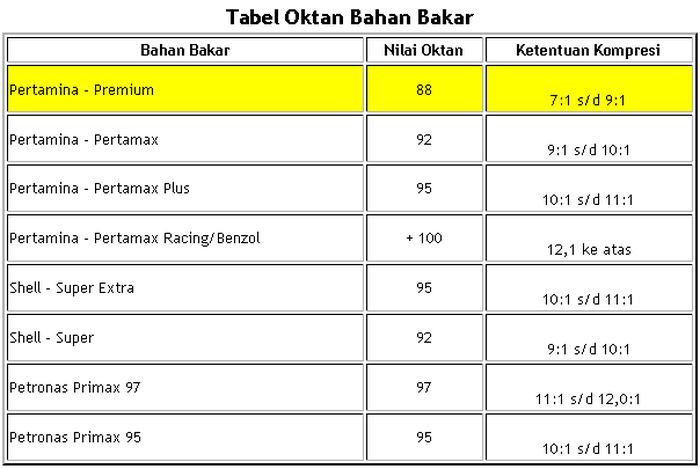 Tabel rasio kompresi mesin sesuai dengan oktan