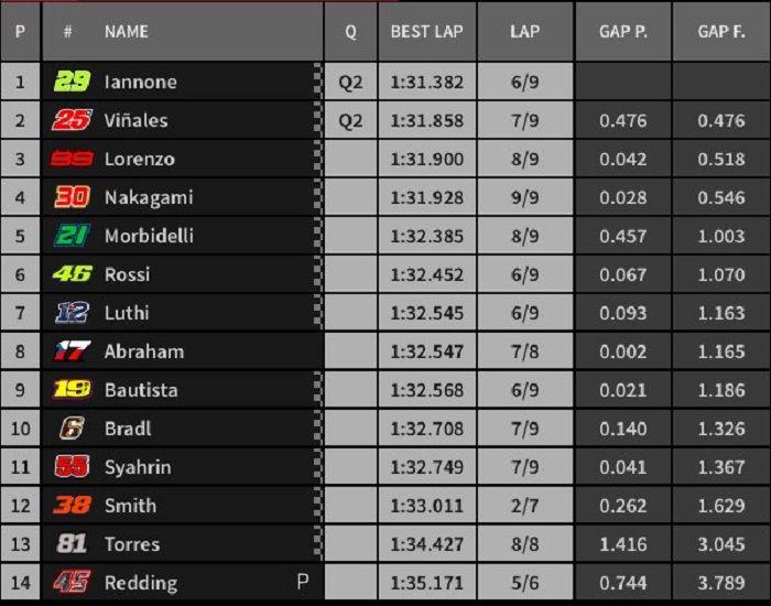 Hasil kualifikasi Q1 MotoGP Valencia