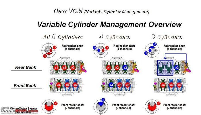 variable Cylinder Management Overview