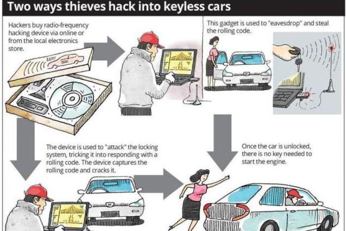 Cara kerja device khusus untuk membobol sistem keyless