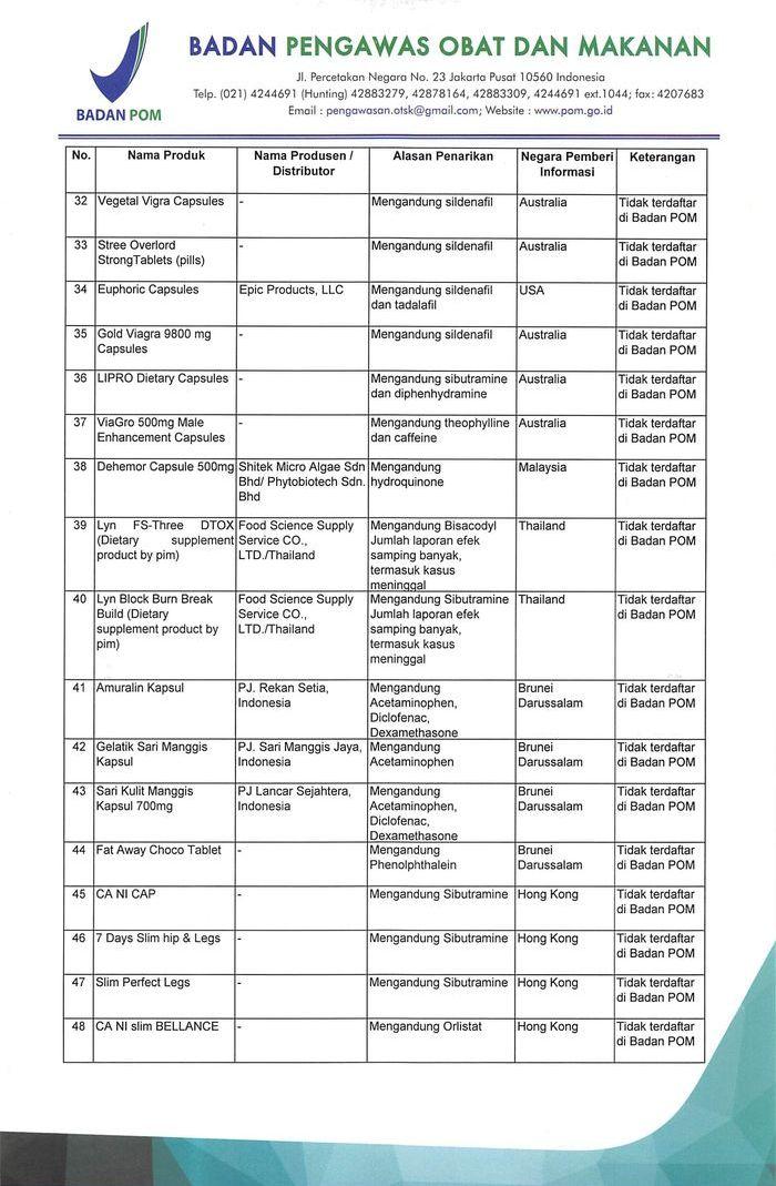 Daftar obat herbal ilegal terbitan BPOM
