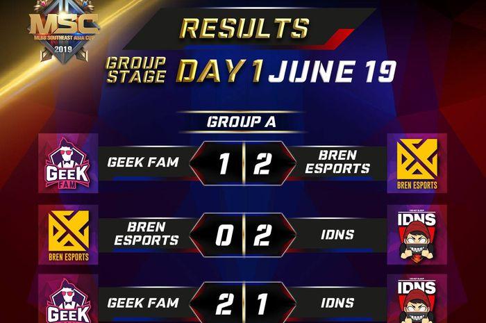 Hasil Pertandingan dan Kedudukan di Group Stage MSC 2019 ...