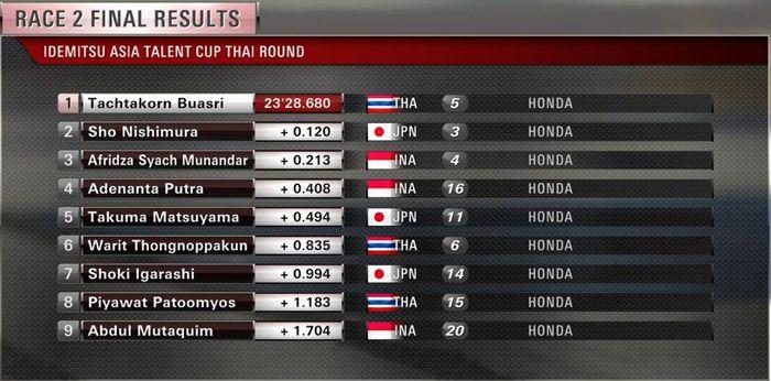 Hasil race 2 Asia Talent Cup 2019 Thailand diambil dari lap ke-14