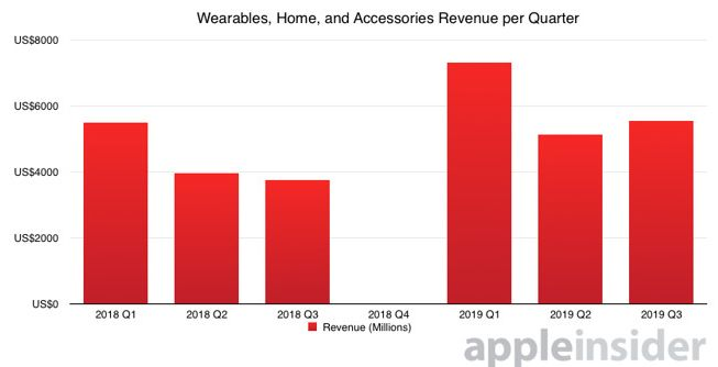 Statistik penjualan produk Wearables, Home and Accessories